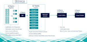 basketball tournament format